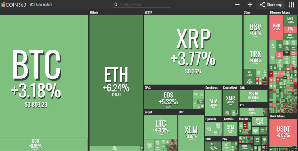 Crypto Gains