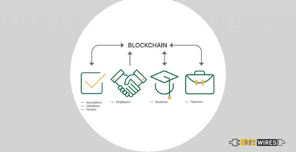 Education Financing and Blockchain