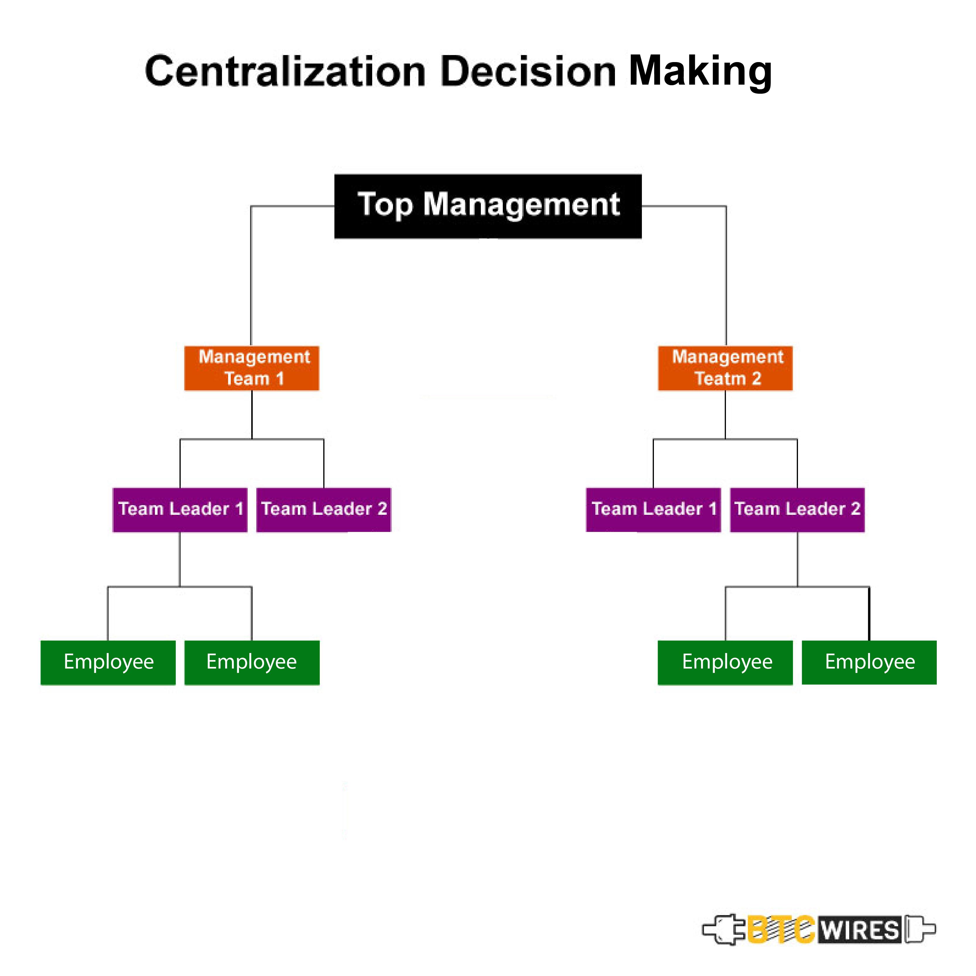 Centralization tree