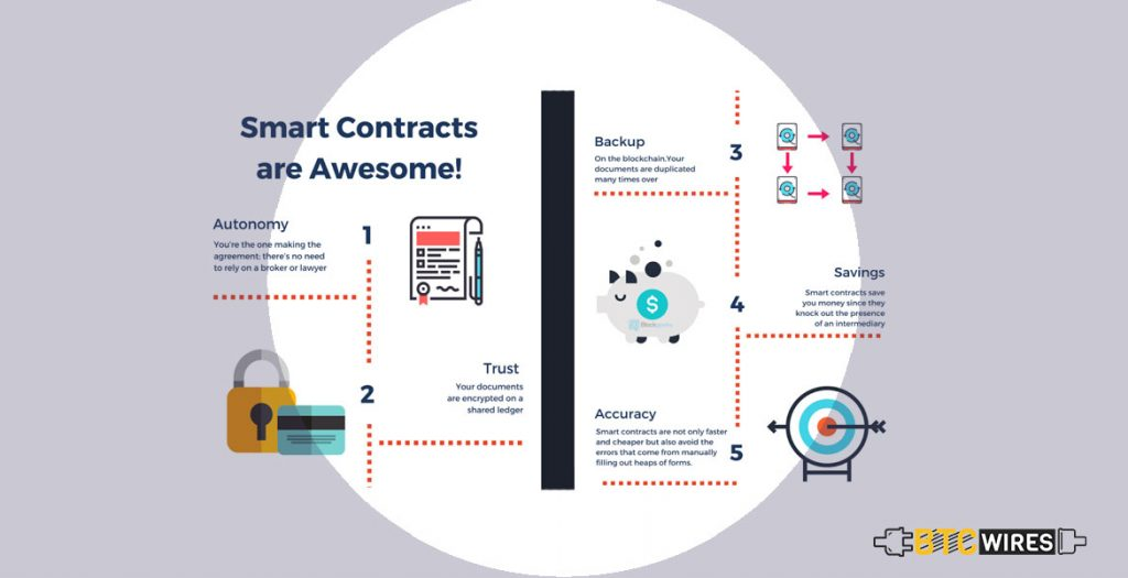 What Do Smart Contracts do?