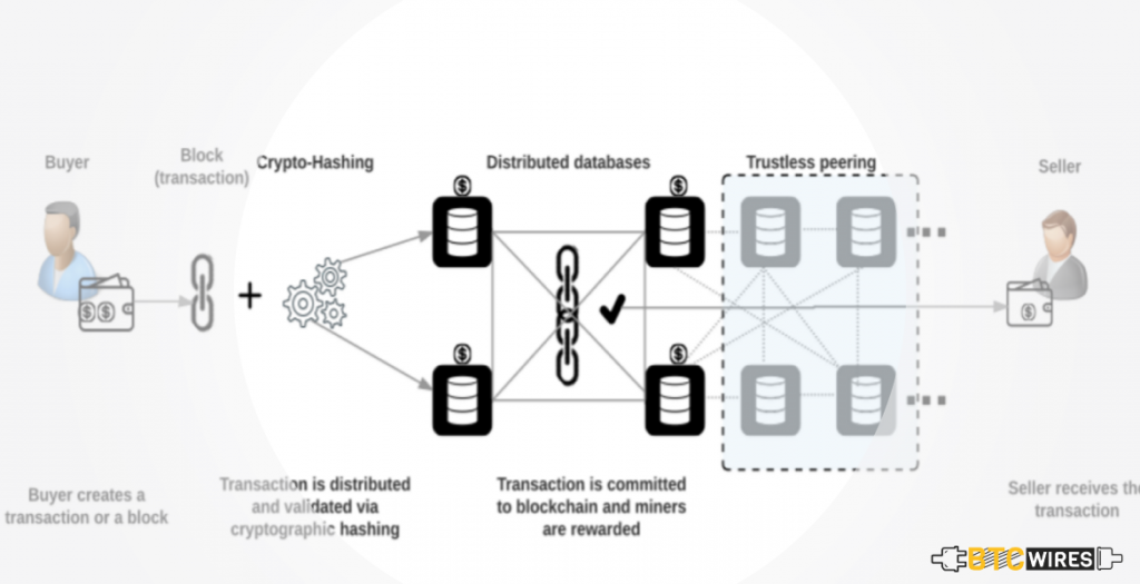 Definition of Public Blockchain